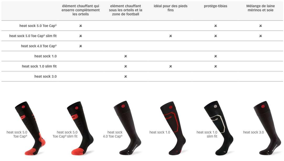 nouvelles chaussettes chauffantes de ski lenz avec renforts tibia. Black Bedroom Furniture Sets. Home Design Ideas